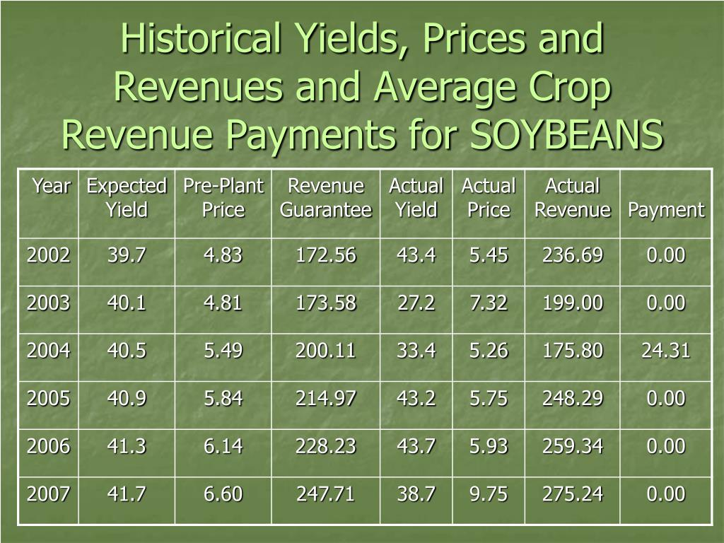 Historical Yields, Prices and Revenues and Average Crop Revenue Payments for SOYBEANS