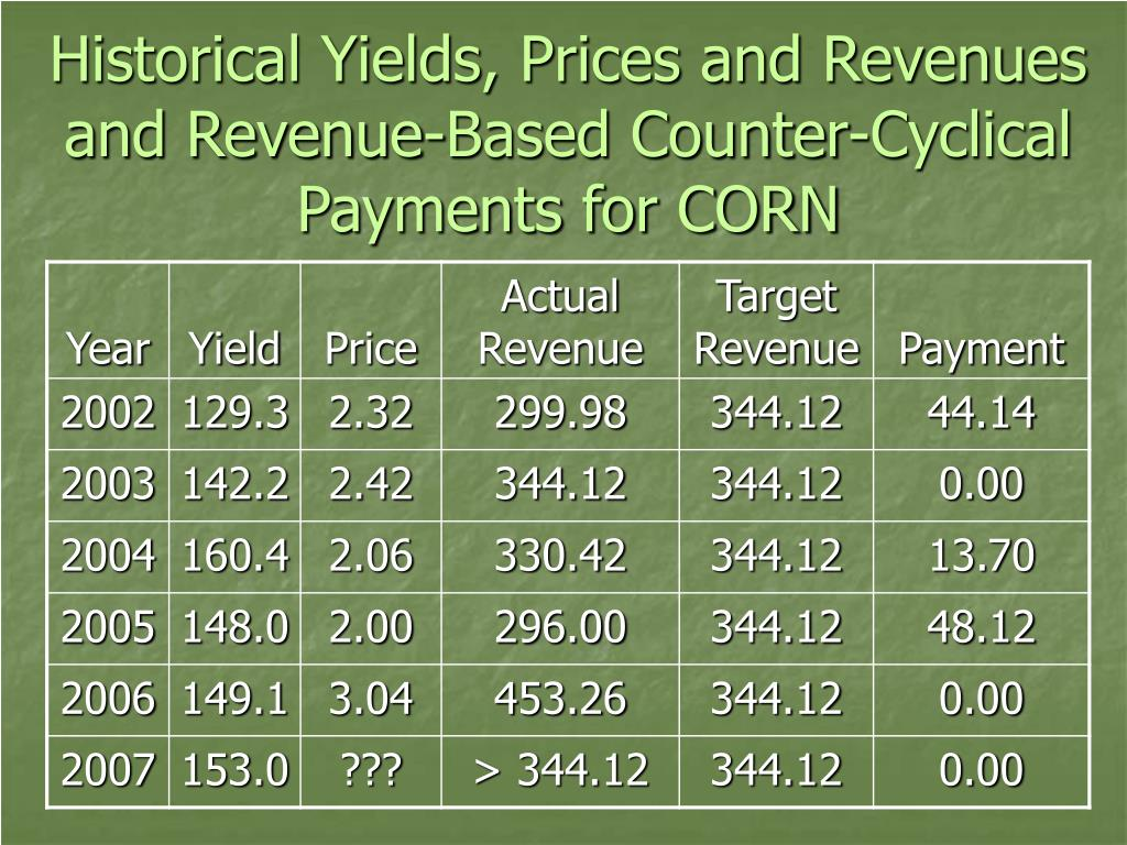 Historical Yields, Prices and Revenues and Revenue-Based Counter-Cyclical Payments for CORN