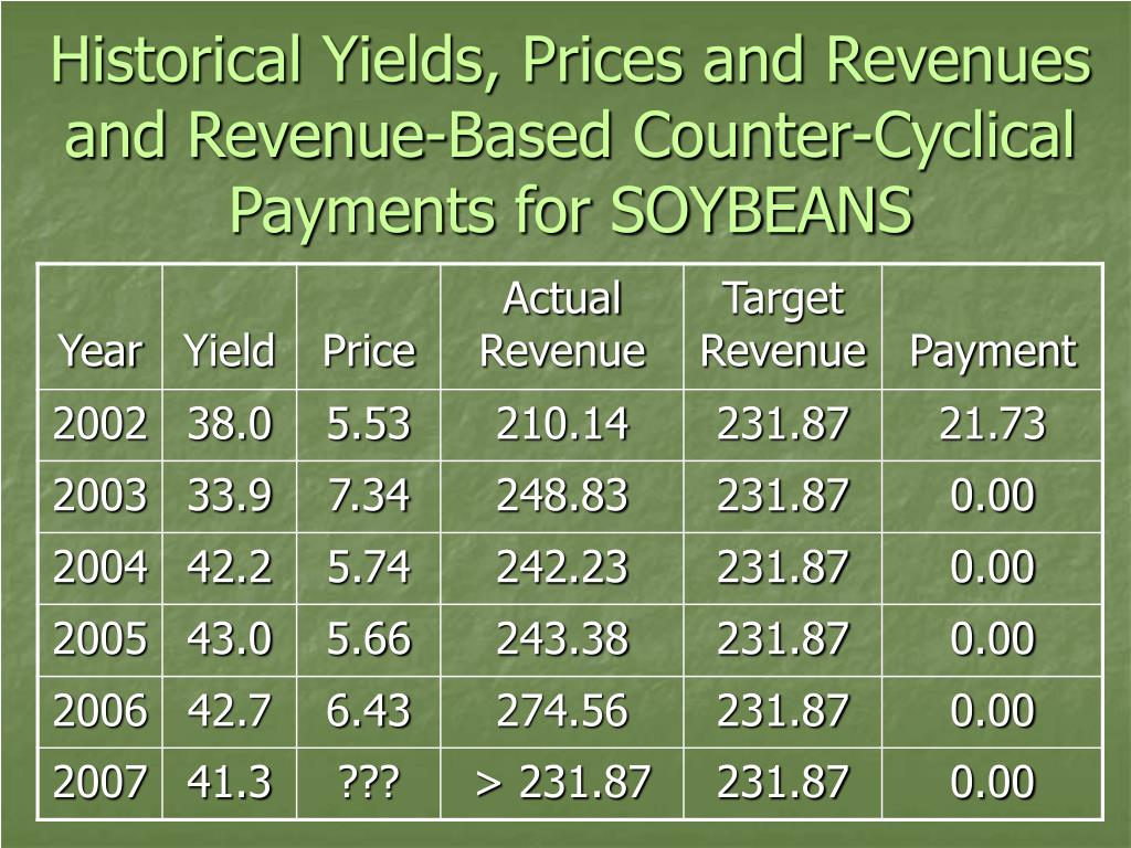 Historical Yields, Prices and Revenues and Revenue-Based Counter-Cyclical Payments for SOYBEANS