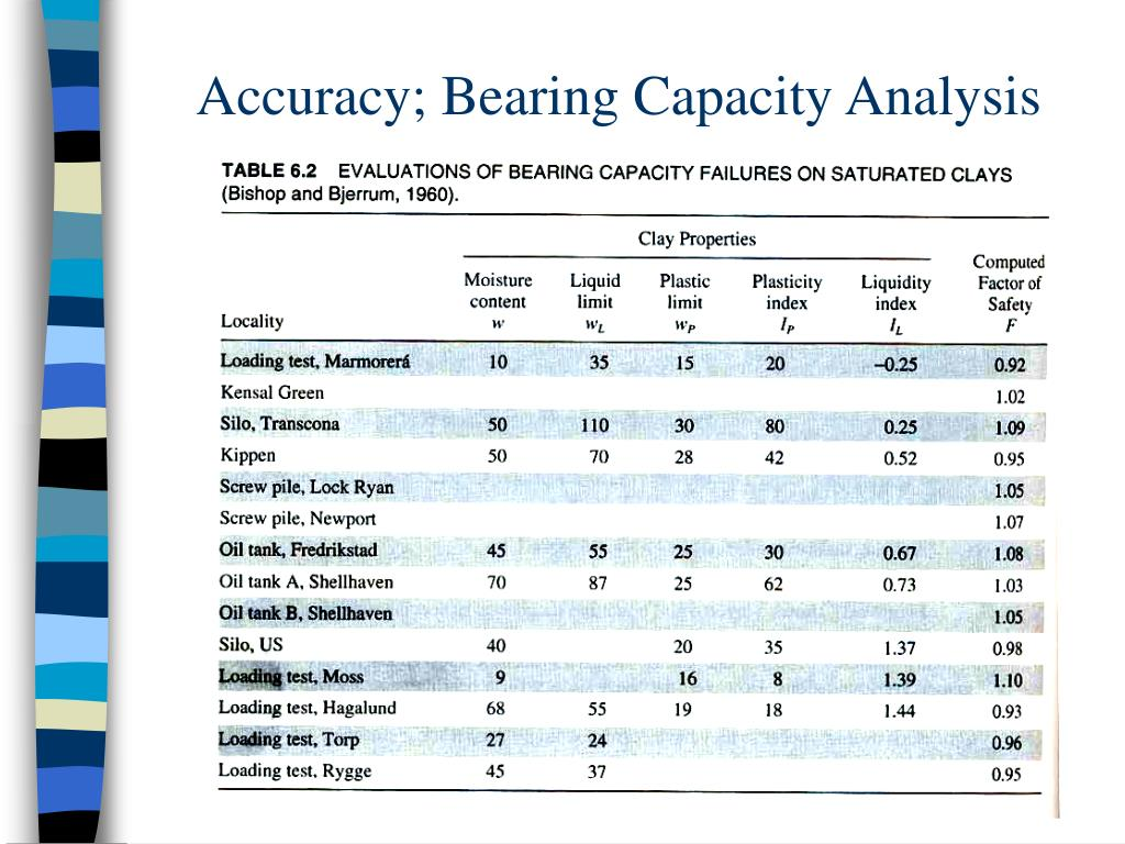 Accuracy; Bearing Capacity Analysis