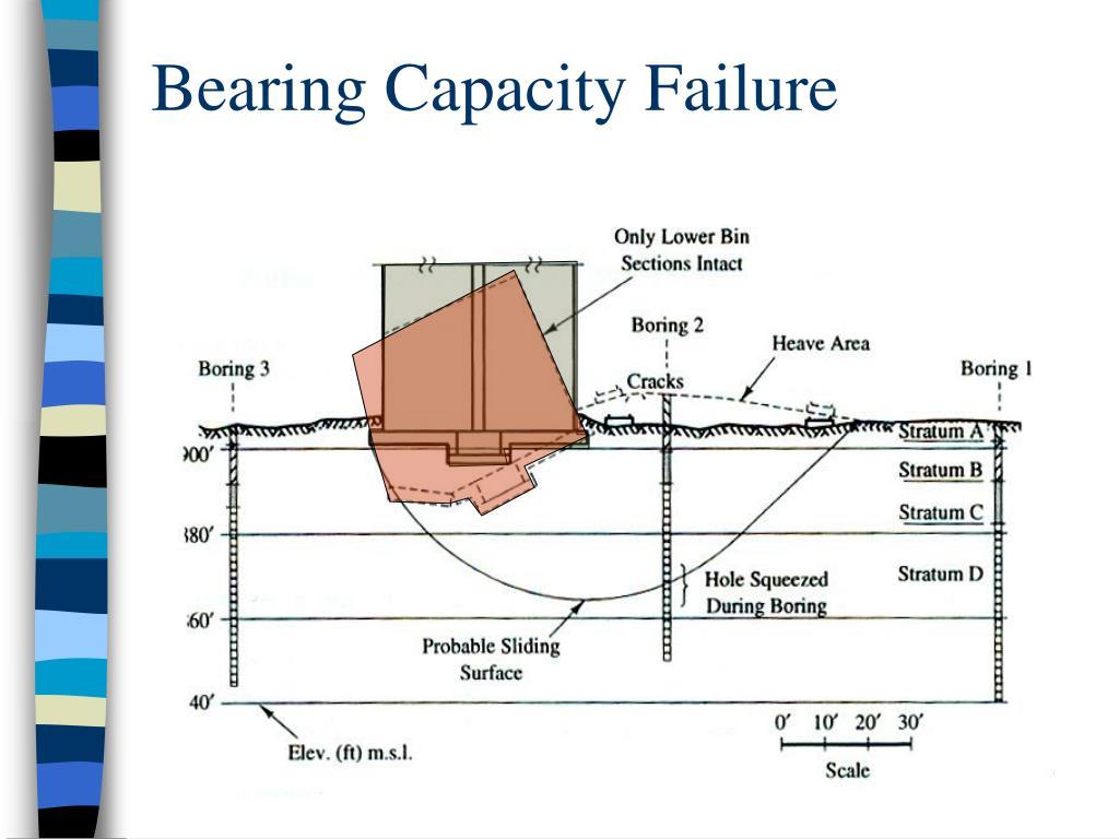 Bearing Capacity Failure