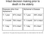 intact decision making prior to death in the elderly