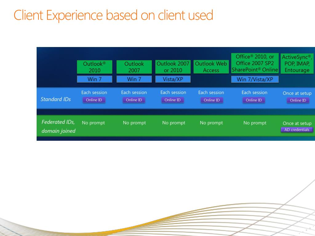 Client Experience based on client used