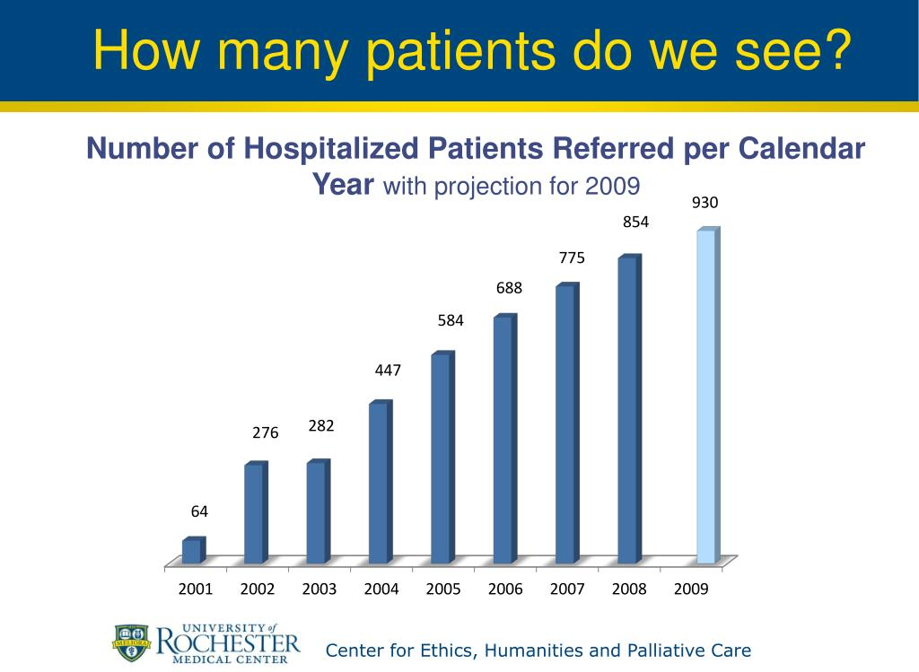 How many patients do we see?