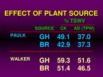 effect of plant source47