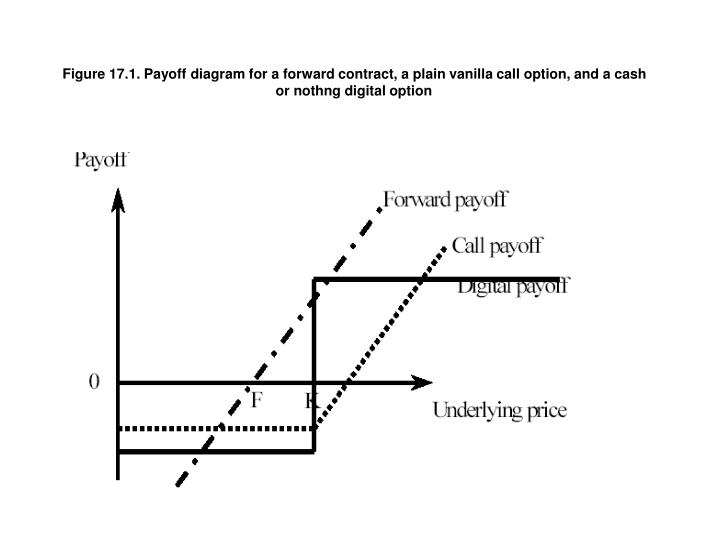 PPT  Figure 171 Payoff    diagram    for a    forward    contract