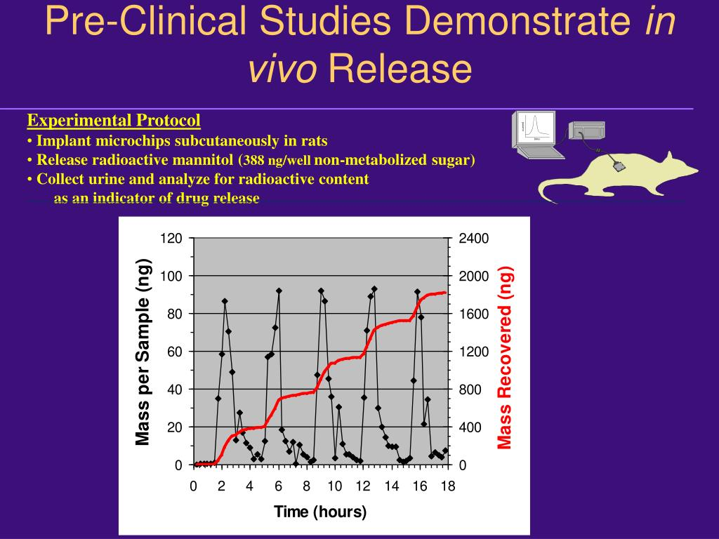 Pre-Clinical Studies Demonstrate