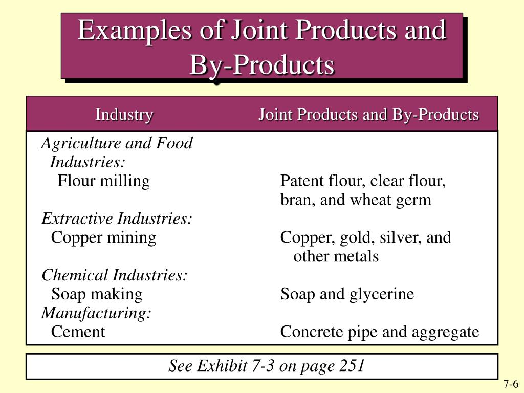 Examples of Joint Products and