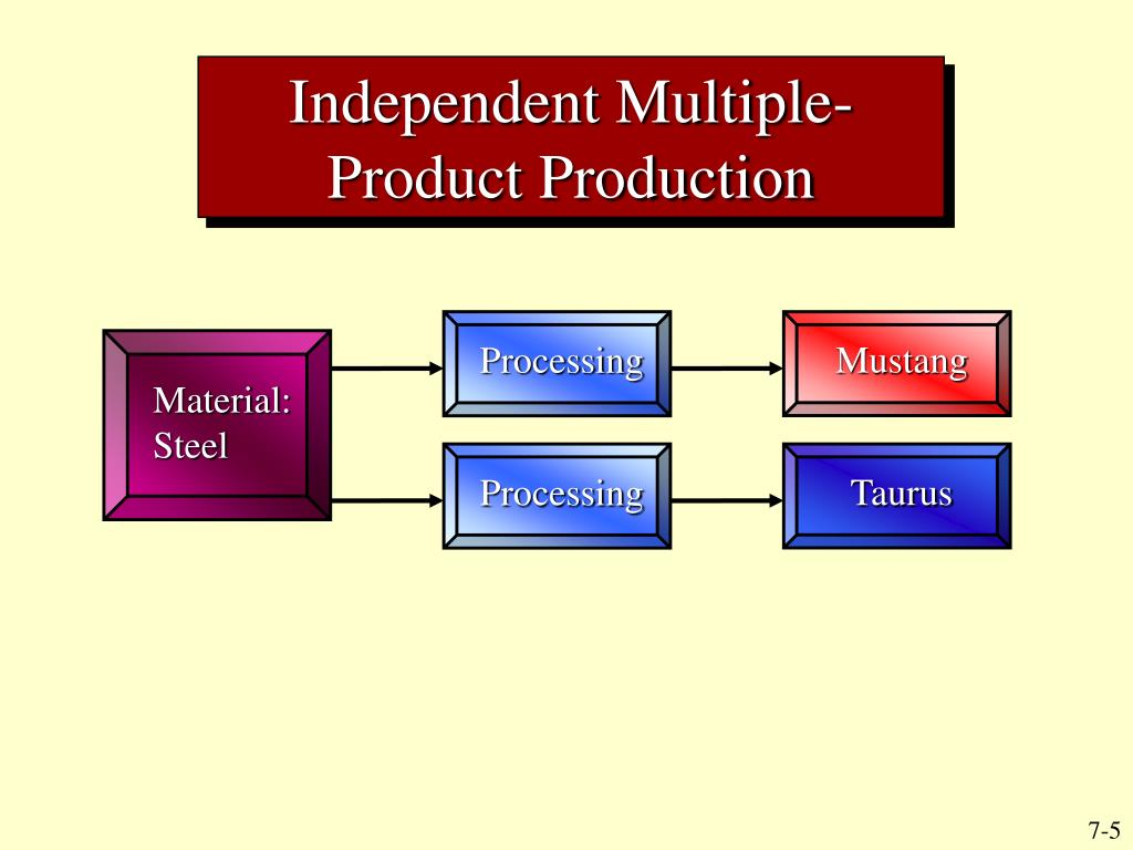 Independent Multiple-Product Production