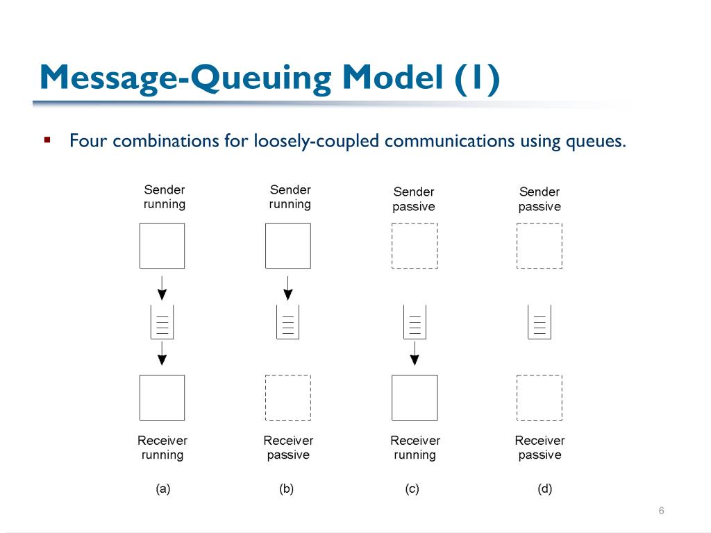Message-Queuing Model (1)
