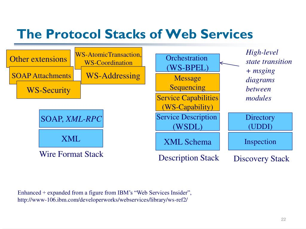 The Protocol Stacks of Web Services