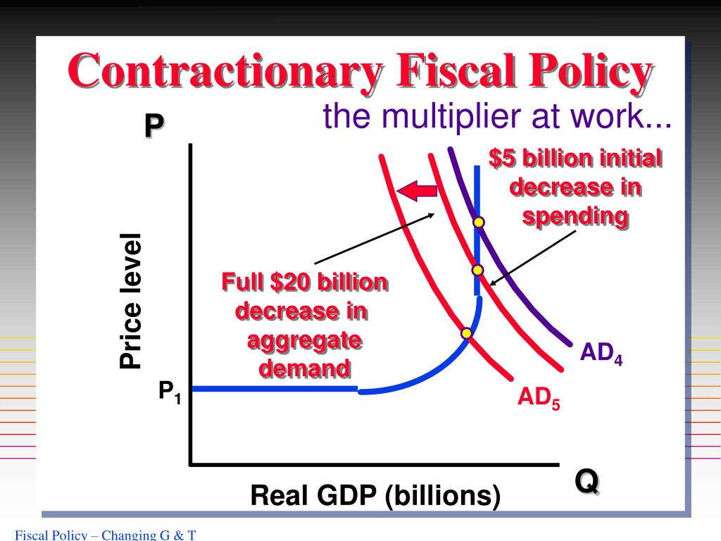 Contractionary Fiscal Policy