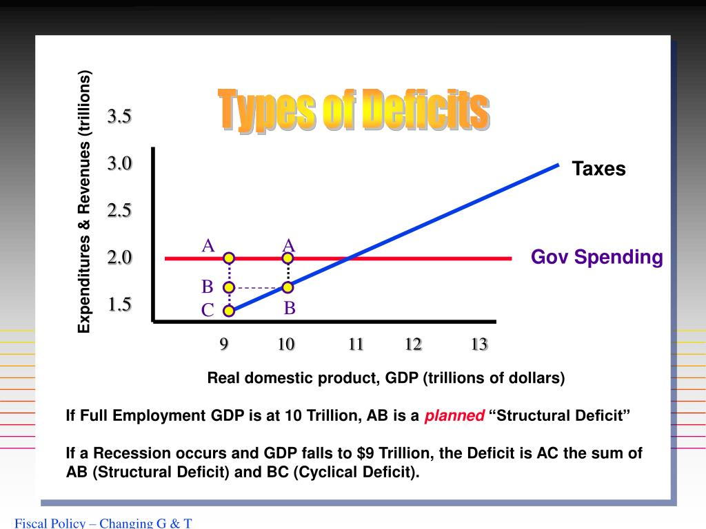 Types of Deficits