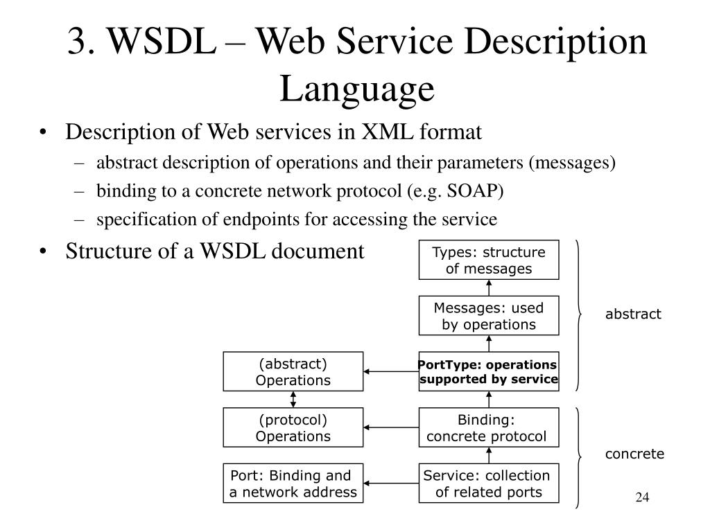 3. WSDL – Web Service Description Language
