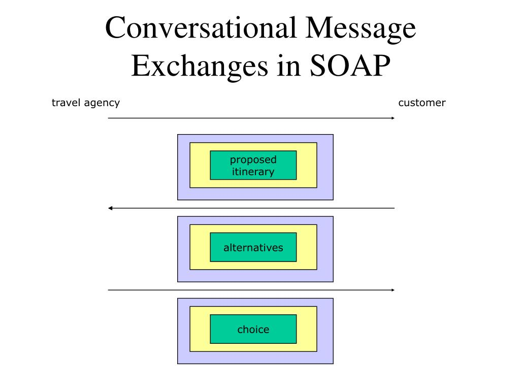 Conversational Message Exchanges in SOAP