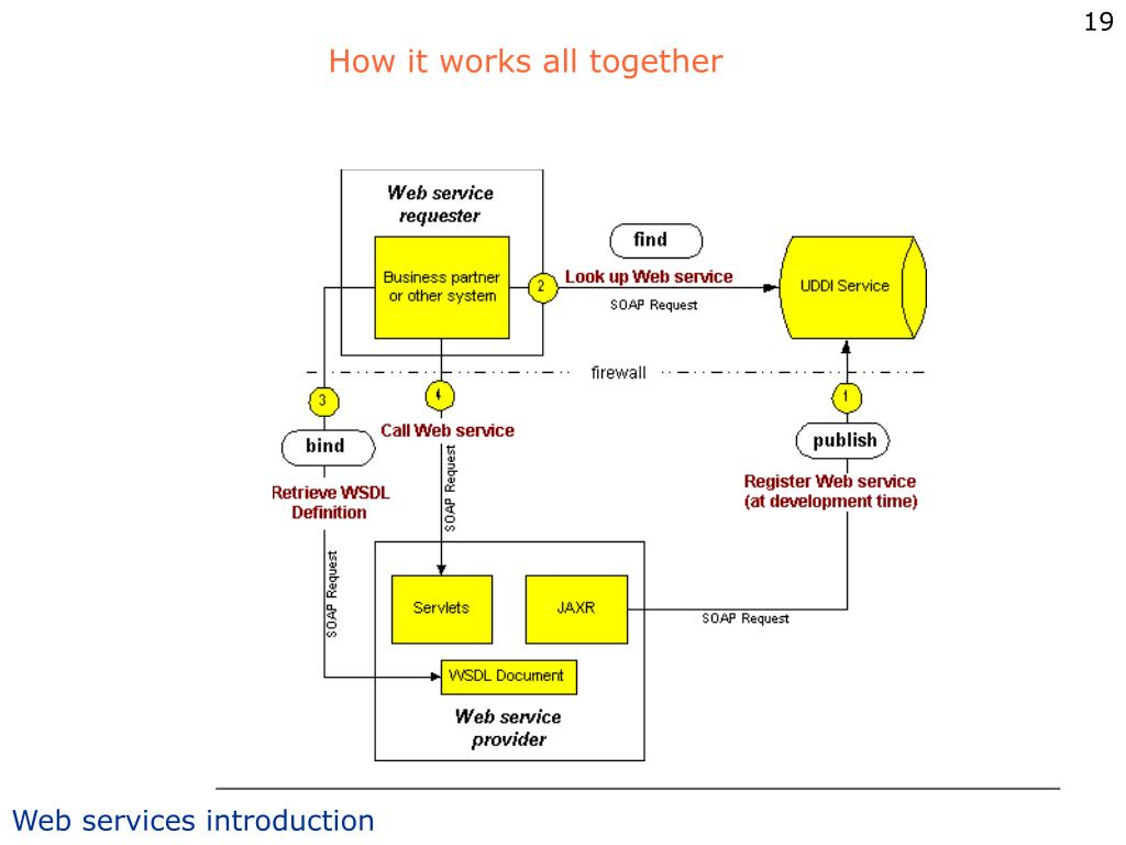 How it works all together