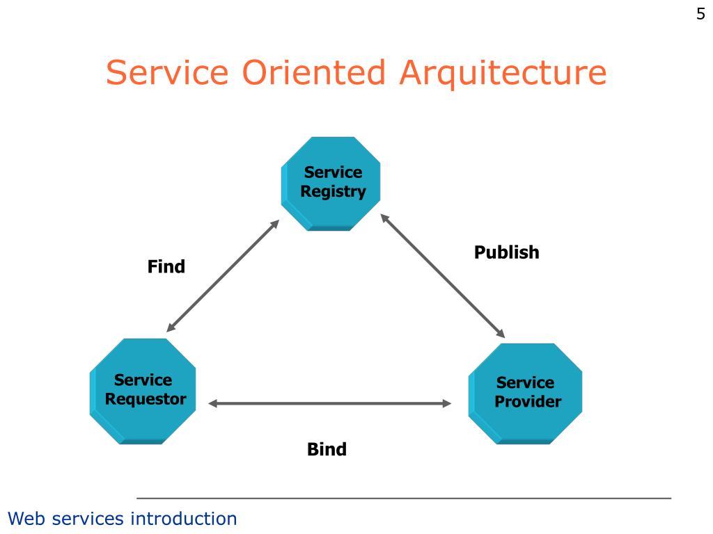 Service Oriented Arquitecture