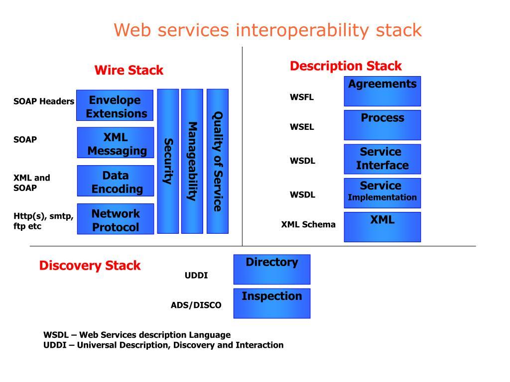 Description Stack