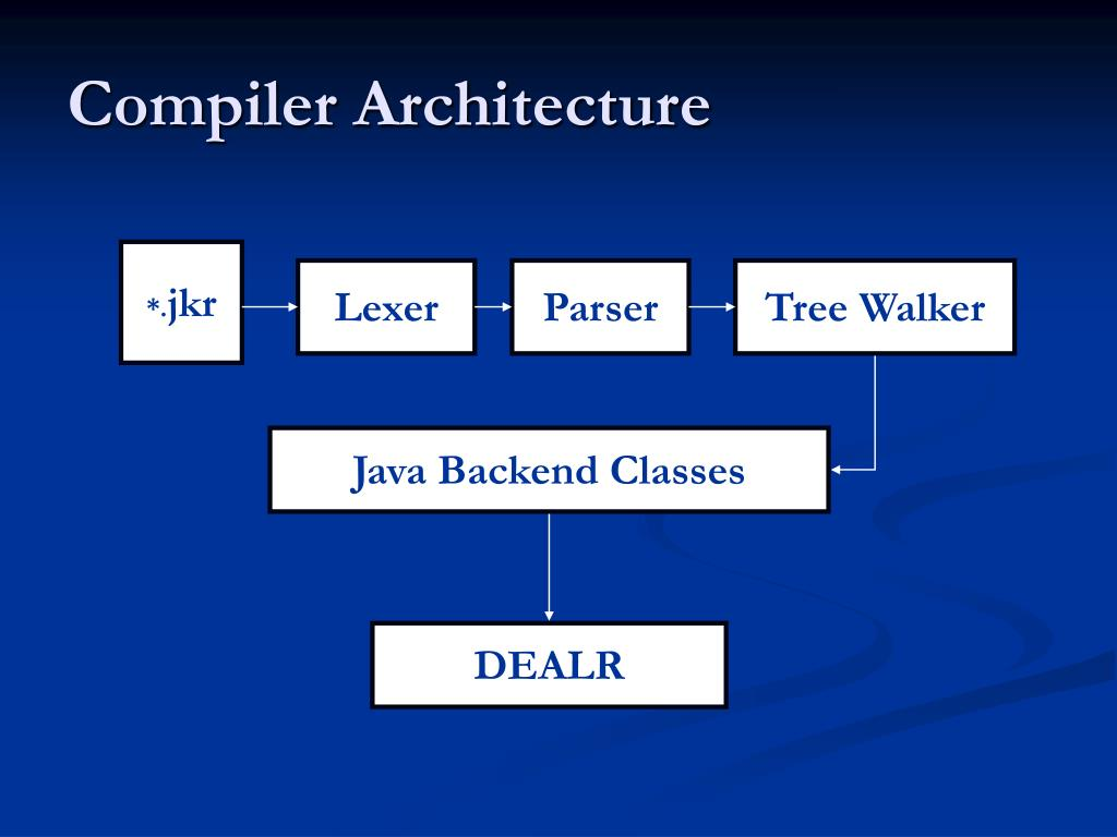 Compiler Architecture