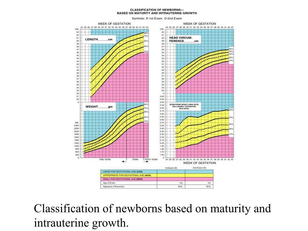 Classification of newborns based on maturity and intrauterine growth.