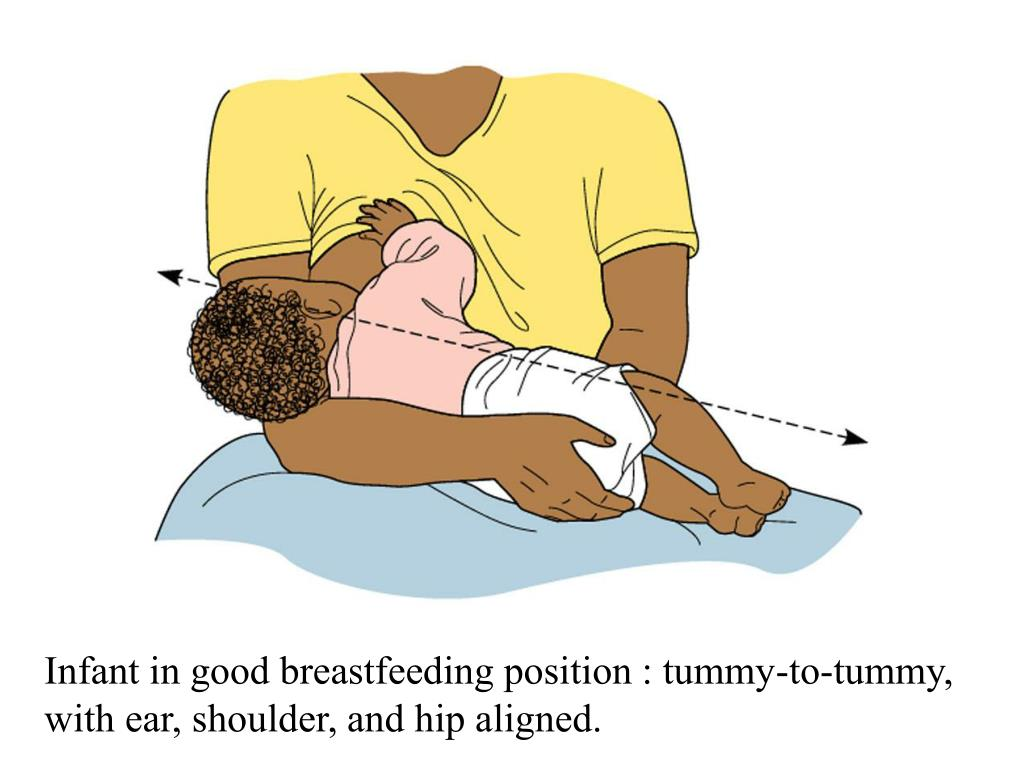 Infant in good breastfeeding position : tummy-to-tummy, with ear, shoulder, and hip aligned.