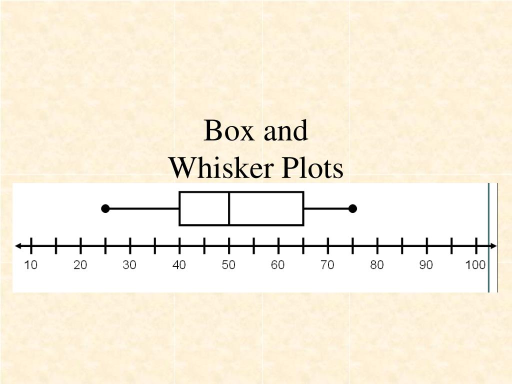box and whisker plots l.