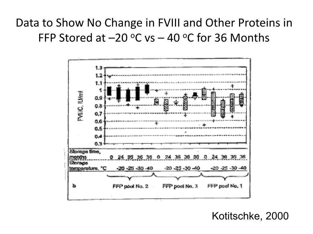Data to Show No Change in FVIII and Other Proteins in FFP Stored at –20