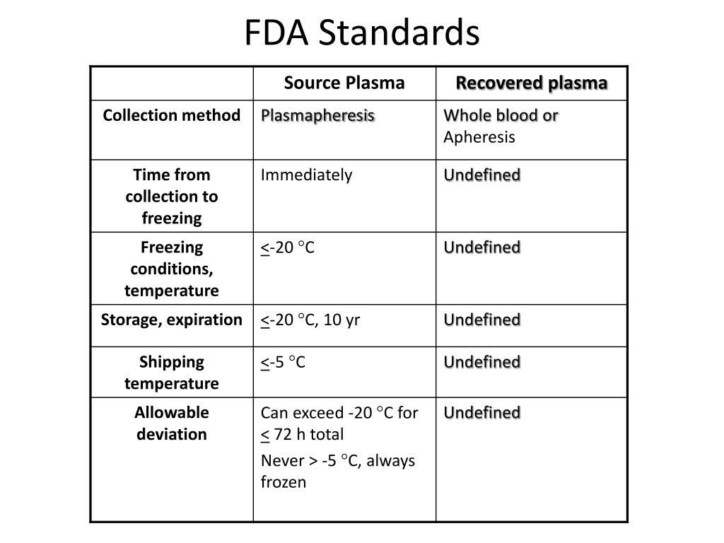 FDA Standards