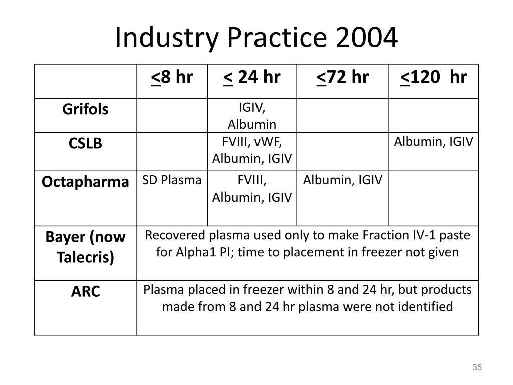 Industry Practice 2004