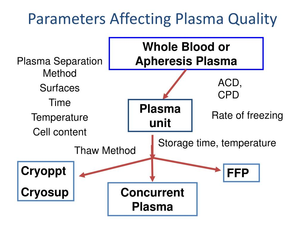 Parameters Affecting Plasma Quality