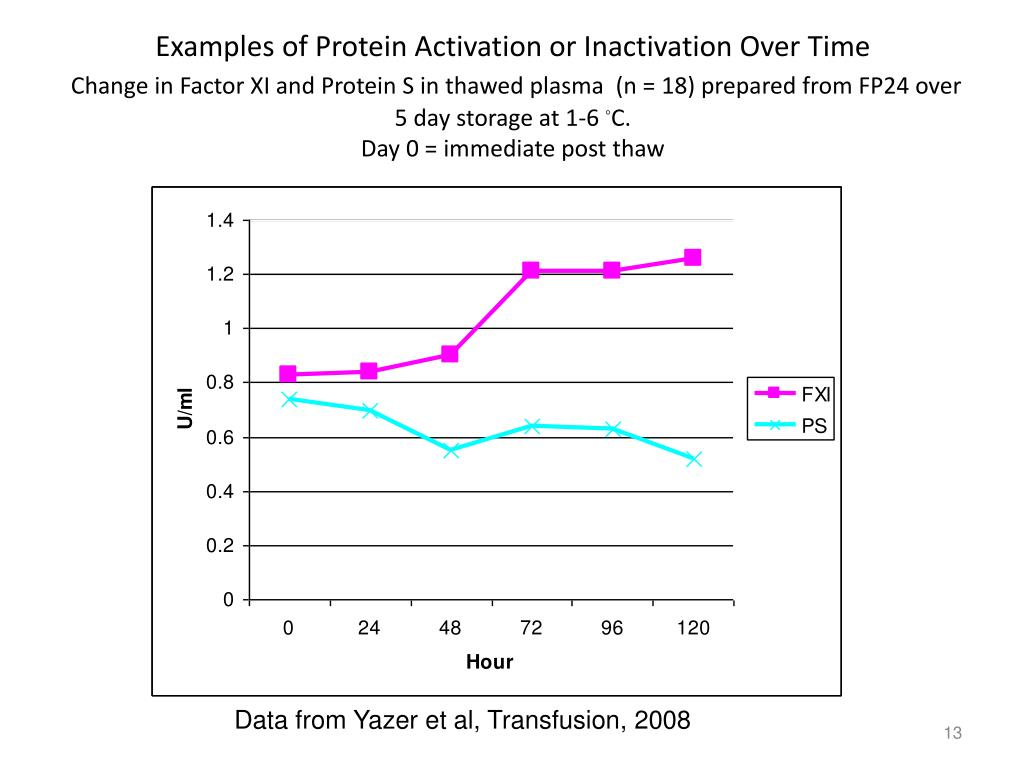 Examples of Protein Activation or Inactivation Over Time