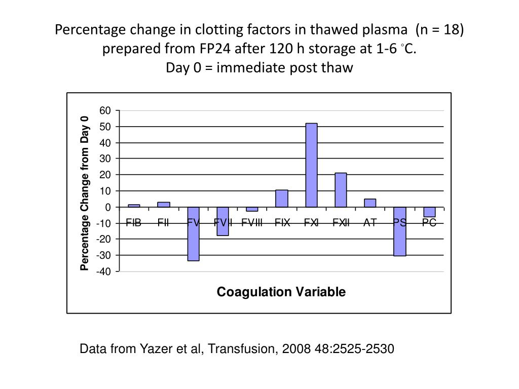 Percentage change in clotting factors in thawed plasma  (n = 18) prepared from FP24 after 120 h storage at 1-6