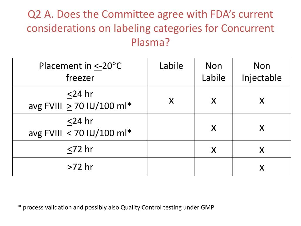 Q2 A. Does the Committee agree with FDA's current considerations on labeling categories for Concurrent  Plasma?