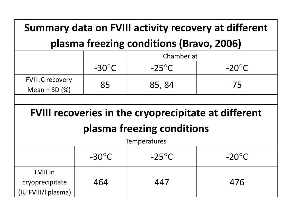 Summary data on FVIII activity recovery at different plasma freezing conditions (Bravo, 2006)