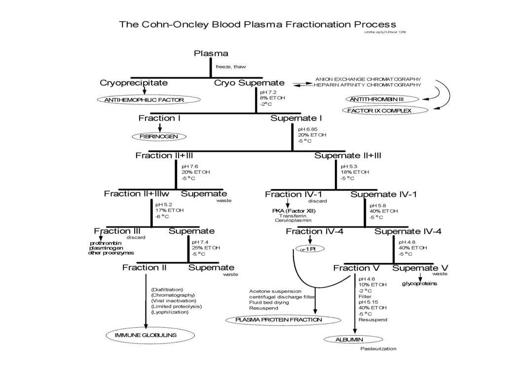 The Cohn-Oncley Blood Plasma Fractionation Process