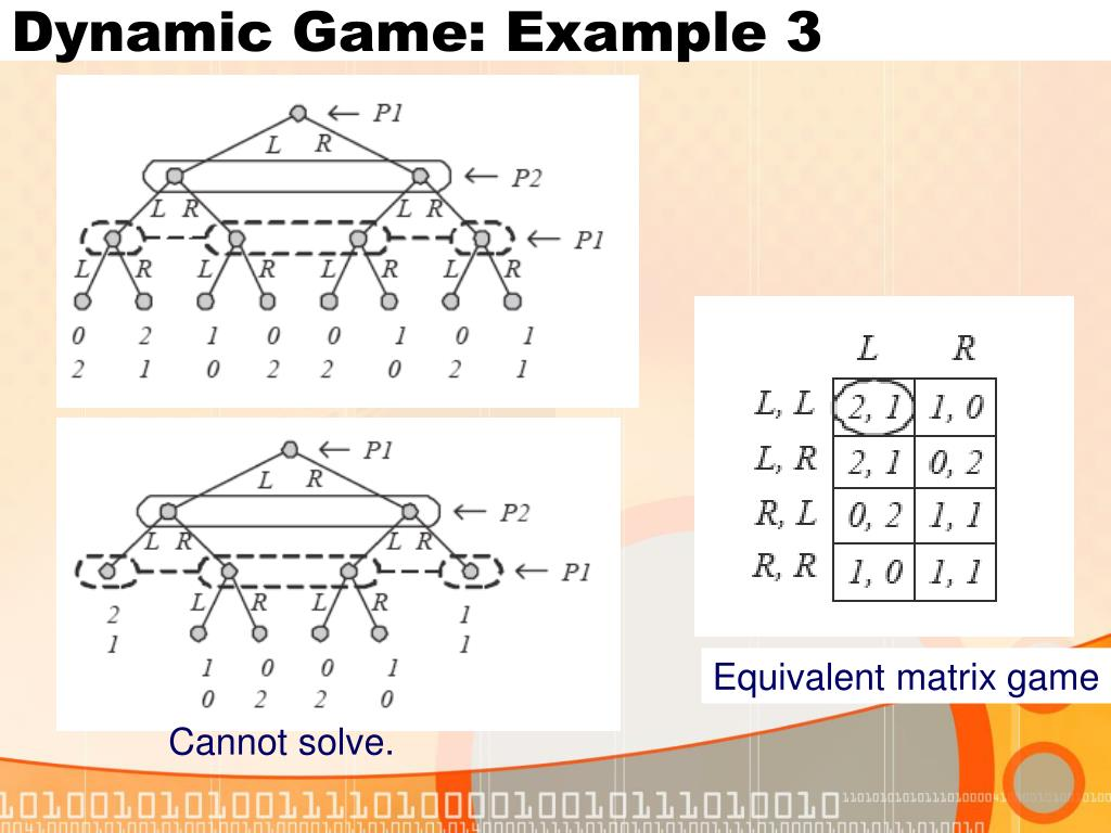 Dynamic Game: Example 3