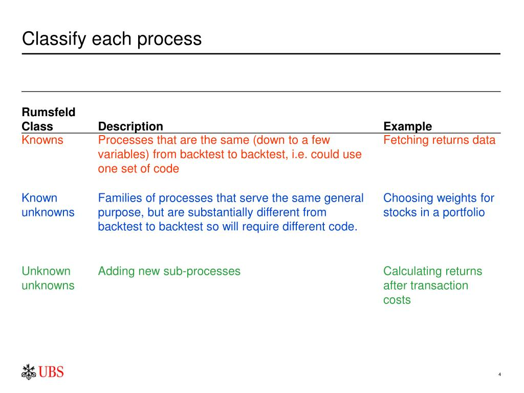 Classify each process
