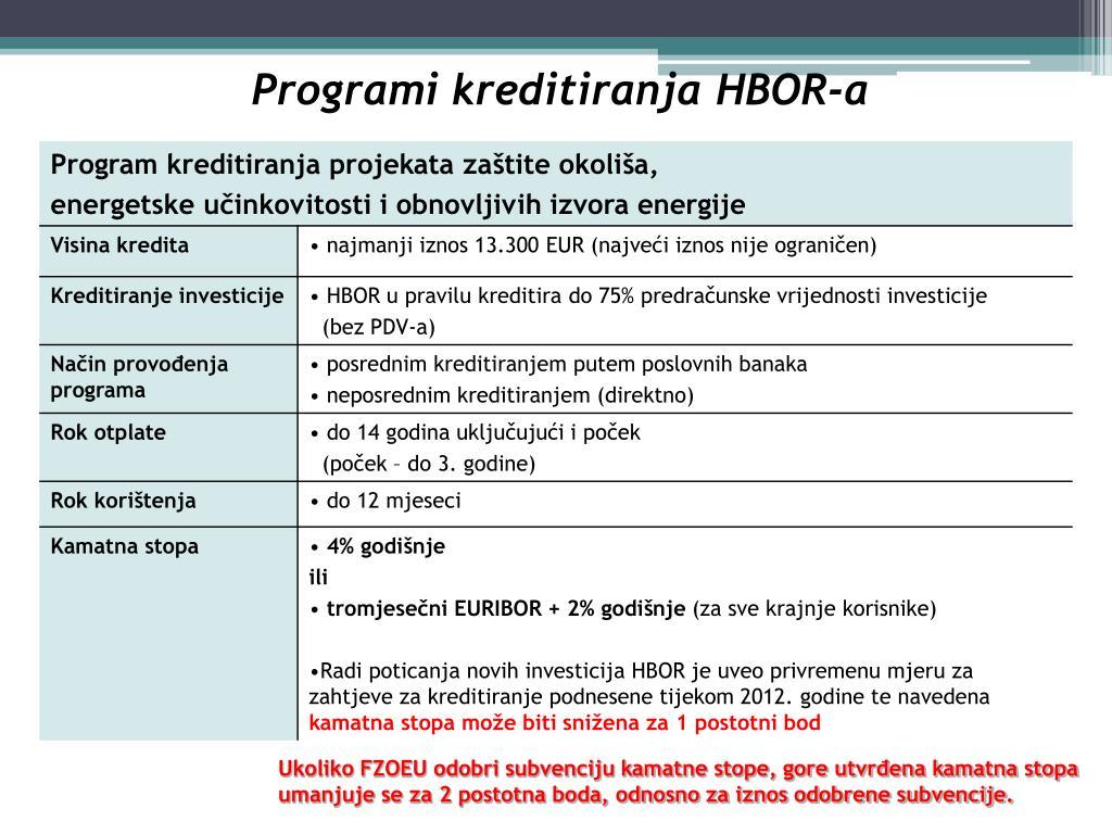 Programi kreditiranja HBOR-a