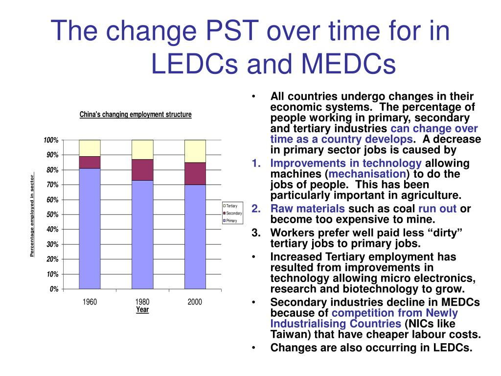 The change PST over time for in LEDCs and MEDCs