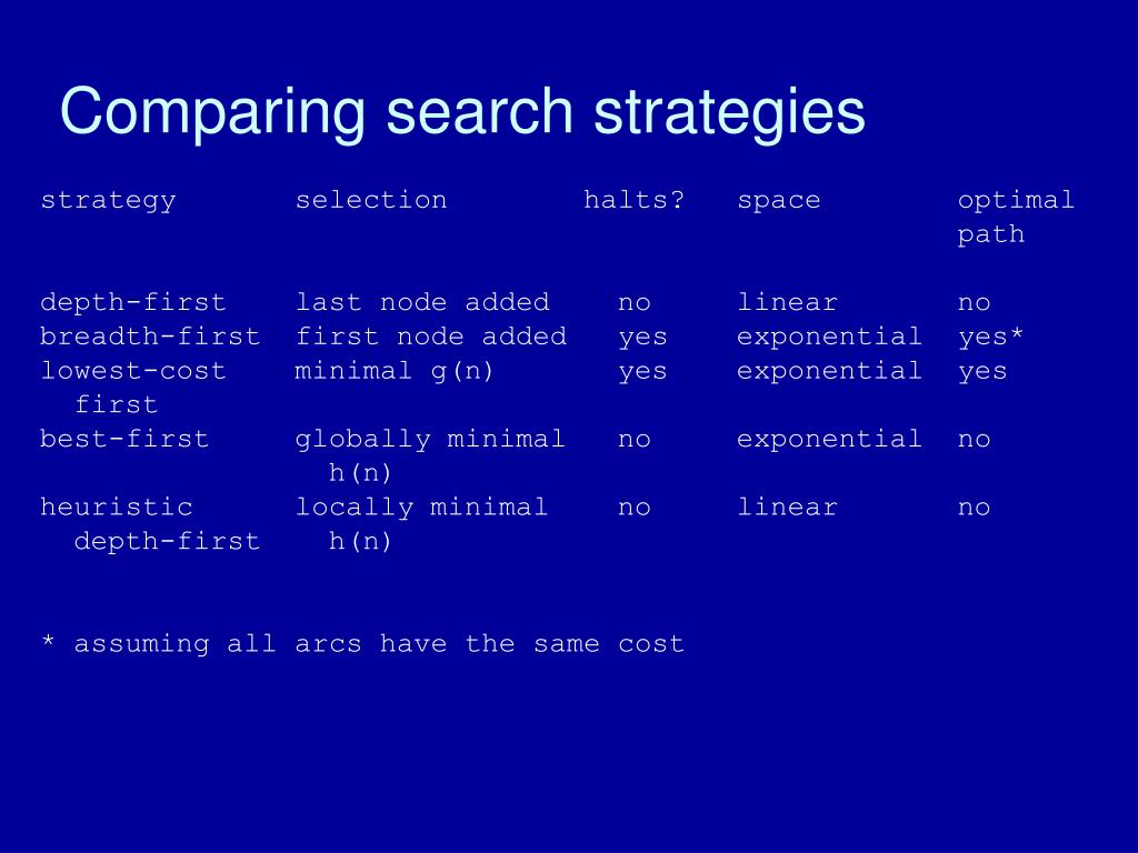 Comparing search strategies
