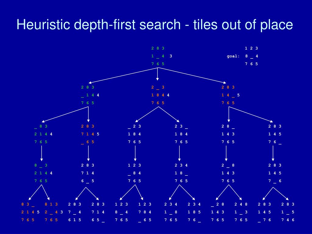 Heuristic depth-first search - tiles out of place