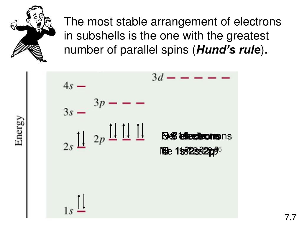 The most stable arrangement of electrons in subshells is the one with the greatest number of parallel spins (