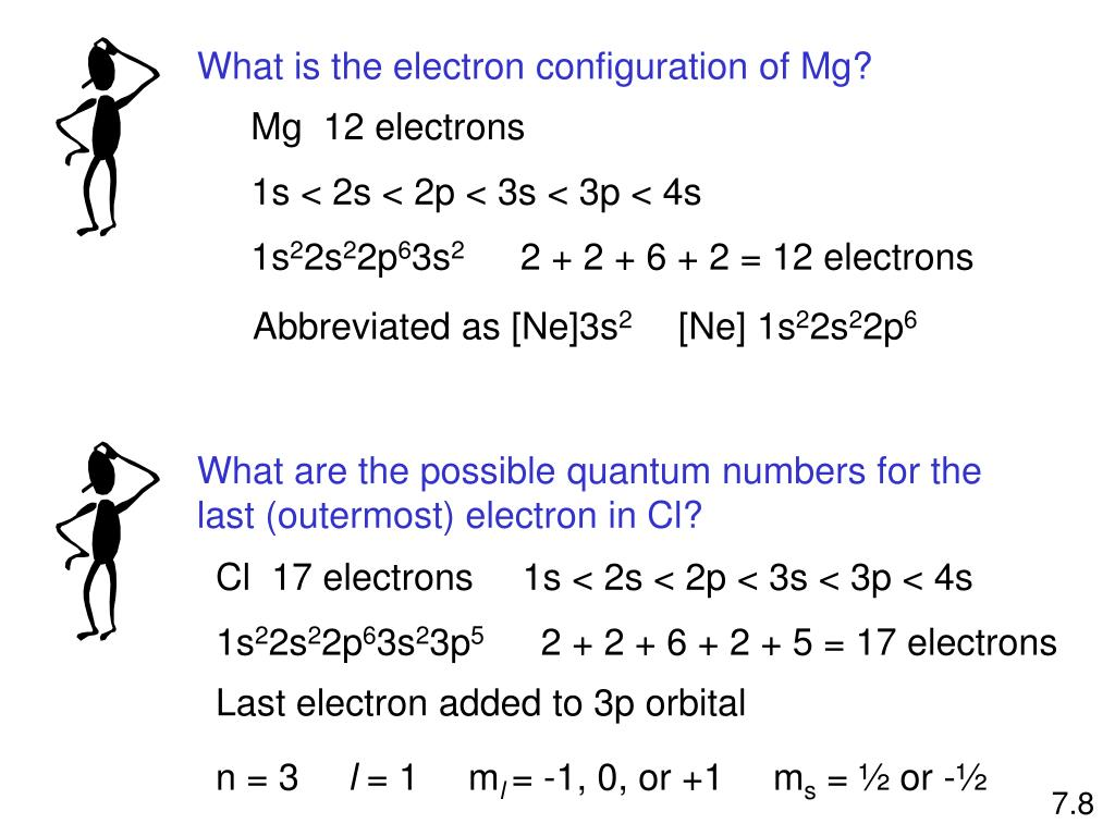 What is the electron configuration of Mg?