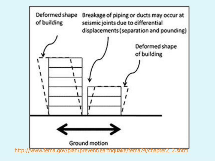 http://www.fema.gov/plan/prevent/earthquake/fema74/chapter2_2.shtm