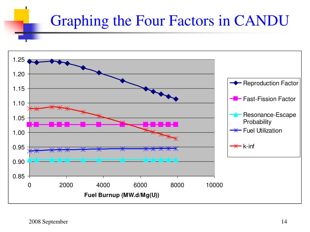 Graphing the Four Factors in CANDU
