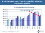estimated gross commission per member inflation adjusted