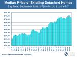 median price of existing detached homes38