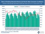sales of existing detached homes and pacific west consumer confidence51