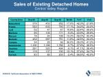 sales of existing detached homes45