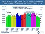 sales of existing homes consumer confidence